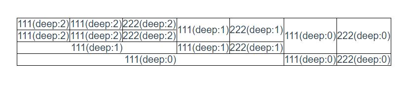 vue用递归嵌套表格实现复杂报表